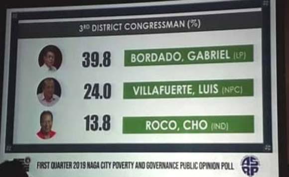 Camarines Sur Rep  Gabriel Bordado gets encouraging poll news